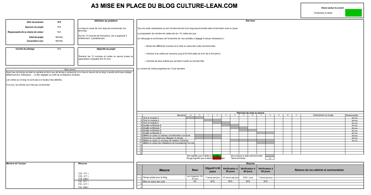 Exemple A3 on lean management